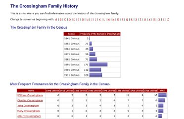 http://www.your-family-history.com/c/crossingham-family-history.php