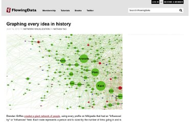 http://flowingdata.com/2012/07/16/graphing-every-idea-in-history/