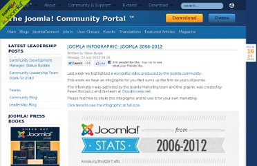 http://community.joomla.org/blogs/community/1657-joomla-infographic.html