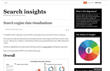 http://searchinsights.wordpress.com/2011/09/09/search-engine-data-visualisations/