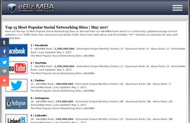 http://www.ebizmba.com/articles/social-networking-websites