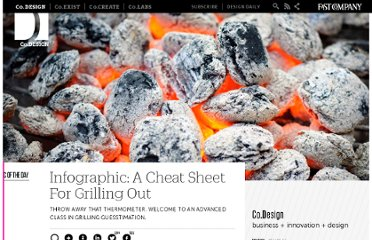 http://www.fastcodesign.com/1670295/infographic-a-cheat-sheet-for-grilling-out