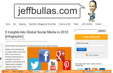 http://www.jeffbullas.com/2012/07/23/5-insights-into-global-social-media-in-2012-infographic/