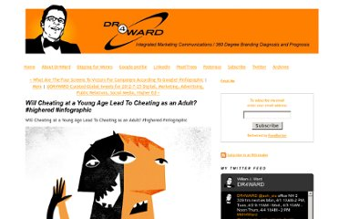 http://www.dr4ward.com/dr4ward/2012/07/will-cheating-at-a-young-age-lead-to-cheating-as-an-adult-highered-infographic.html