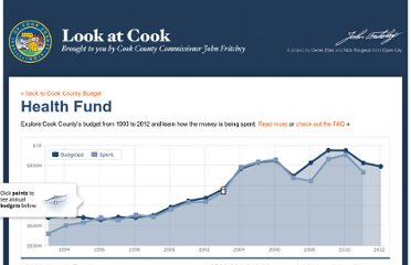 http://lookatcook.com/#!/?year=2003&fund=Health+Fund