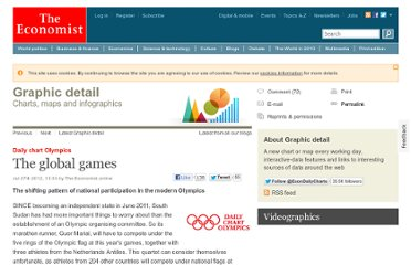 http://www.economist.com/blogs/graphicdetail/2012/07/daily-chart-olympics
