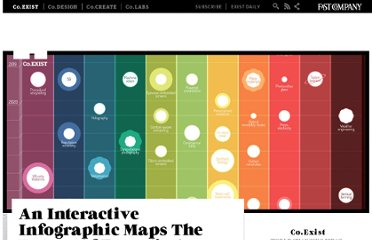 http://www.fastcoexist.com/1680247/an-interactive-infographic-maps-the-future-of-emerging-technology