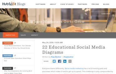http://blog.hubspot.com/blog/tabid/6307/bid/6005/22-Educational-Social-Media-Diagrams.aspx