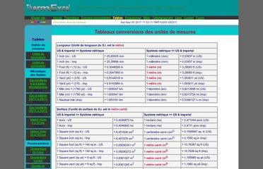Unit conversion des unit s de longueur - Convertisseur mesure cuisine ...