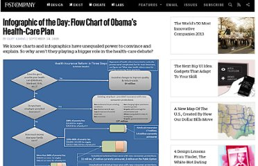 http://www.fastcompany.com/1356526/infographic-day-flow-chart-obamas-health-care-plan