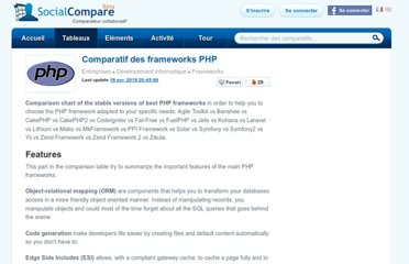 http://socialcompare.com/fr/comparison/php-frameworks-comparison