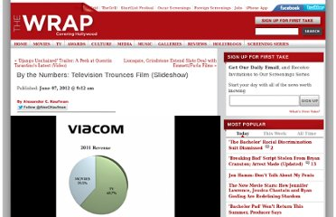 http://www.thewrap.com/media/slideshow/numbers-television-trounces-film-43086