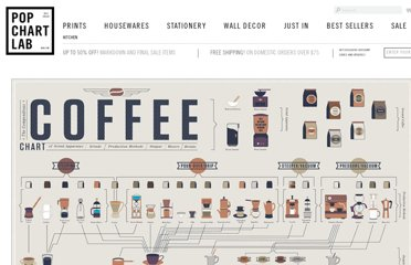 http://popchartlab.com/products/the-compendious-coffee-chart