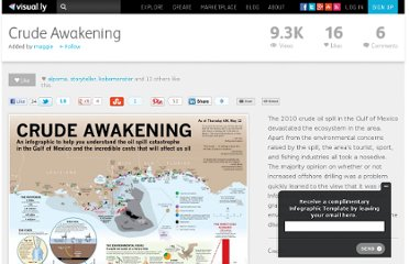 http://visual.ly/crude-awakening