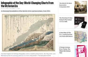http://www.fastcompany.com/1493706/infographic-day-world-changing-charts-victorian-era