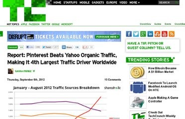 http://techcrunch.com/2012/09/06/report-pinterest-beats-yahoo-organic-traffic-making-it-4th-largest-traffic-driver-worldwide/