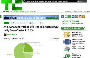 http://techcrunch.com/2012/09/06/with-57-5-share-gingerbread-still-the-top-android-os-jelly-bean-climbs-to-1-2/