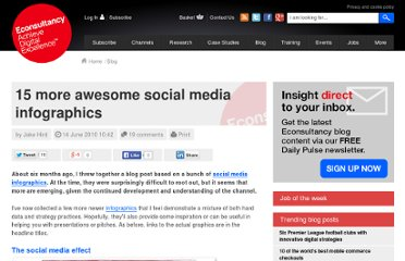 http://econsultancy.com/blog/6077-15-more-awesome-social-media-infographics