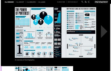 http://www.fastcodesign.com/1670750/infographic-the-astounding-power-of-pinterest#1
