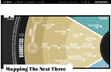 http://www.fastcoexist.com/1680532/mapping-the-next-three-decades-of-health-technology