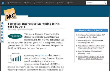 http://www.marketingcharts.com/wp/interactive/forrester-interactive-marketing-to-hit-55b-by-2014-9744/