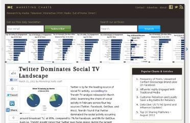http://www.marketingcharts.com/wp/television/twitter-dominates-social-tv-landscape-21563/