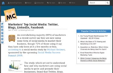 http://www.marketingcharts.com/wp/interactive/marketers-top-social-media-twitter-blogs-linkedin-facebook-8692/