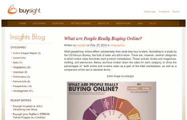 http://www.buysight.com/blog/2010/02/27/what-are-people-really-buying-online/