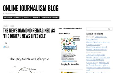 http://onlinejournalismblog.com/2010/06/02/the-news-diamond-reimagined-as-the-digital-news-lifecycle/