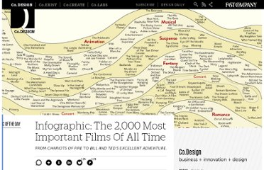http://www.fastcodesign.com/1671111/infographic-the-2000-most-important-films-of-all-time