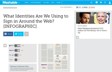 http://mashable.com/2010/07/07/multiple-identities-infographic/