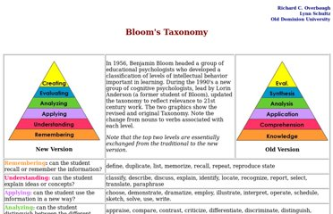 http://ww2.odu.edu/educ/roverbau/Bloom/blooms_taxonomy.htm