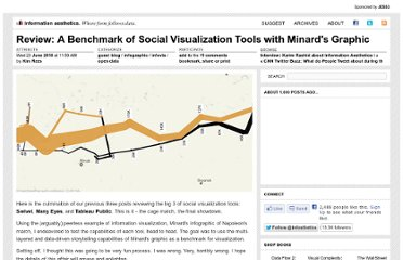 http://infosthetics.com/archives/2010/06/review_big_three_online_viz_tool_benchmark.html