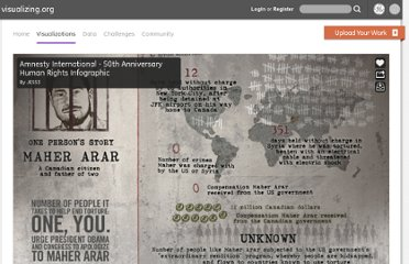 http://www.visualizing.org/visualizations/amnesty-international-50th-anniversary-human-rights-infographic