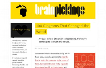 http://www.brainpickings.org/index.php/2012/12/21/100-diagrams-that-changed-the-world/