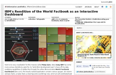 http://infosthetics.com/archives/2010/07/cia_factbook_interactive_dashboard.html