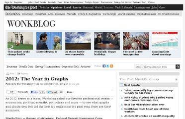 http://www.washingtonpost.com/blogs/wonkblog/wp/2012/12/27/2012-the-year-in-graphs/