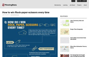 http://flowingdata.com/2010/07/30/how-to-win-rock-paper-scissors-every-time/