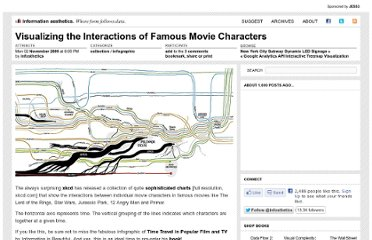 http://infosthetics.com/archives/2009/11/visualizing_movie_characters.html