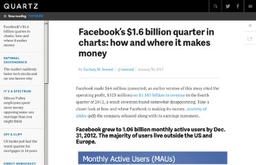 http://qz.com/49317/facebooks-1-6-billion-quarter-in-charts-how-and-where-it-makes-money/