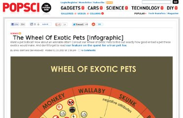 http://www.popsci.com/science/article/2013-01/wheel-exotic-pets-infographic