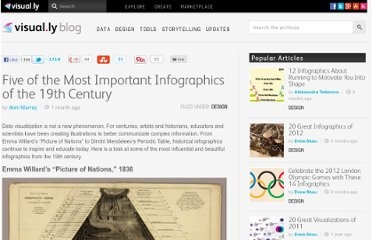 http://blog.visual.ly/five-of-the-most-important-infographics-of-the-19th-century/