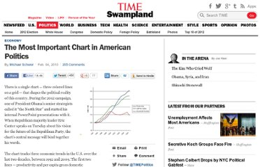 http://swampland.time.com/2013/02/04/the-most-important-chart-in-american-politics/