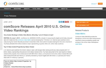 http://www.comscore.com/Insights/Press_Releases/2010/6/comScore_Releases_April_2010_U.S._Online_Video_Rankings