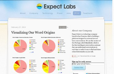 http://blog.expectlabs.com/post/44148902835/visualizing-our-word-origins