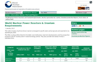 http://www.world-nuclear.org/info/Facts-and-Figures/World-Nuclear-Power-Reactors-and-Uranium-Requirements/#.UVNI-dF-P0O