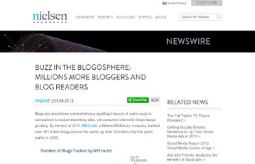 http://www.nielsen.com/us/en/newswire/2012/buzz-in-the-blogosphere-millions-more-bloggers-and-blog-readers.html