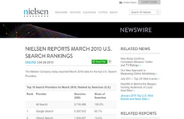 http://www.nielsen.com/us/en/newswire/2010/nielsen-reports-march-2010-u-s-search-rankings.html