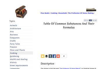 http://chestofbooks.com/food/household/The-Profession-Of-Home-Making/Table-Of-Common-Substances-And-Their-Formulas.html#.UVgfmNGI70M