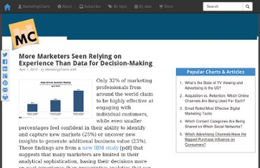 http://www.marketingcharts.com/wp/topics/measurement-analytics/more-marketers-seen-relying-on-experience-than-data-for-decision-making-28239/